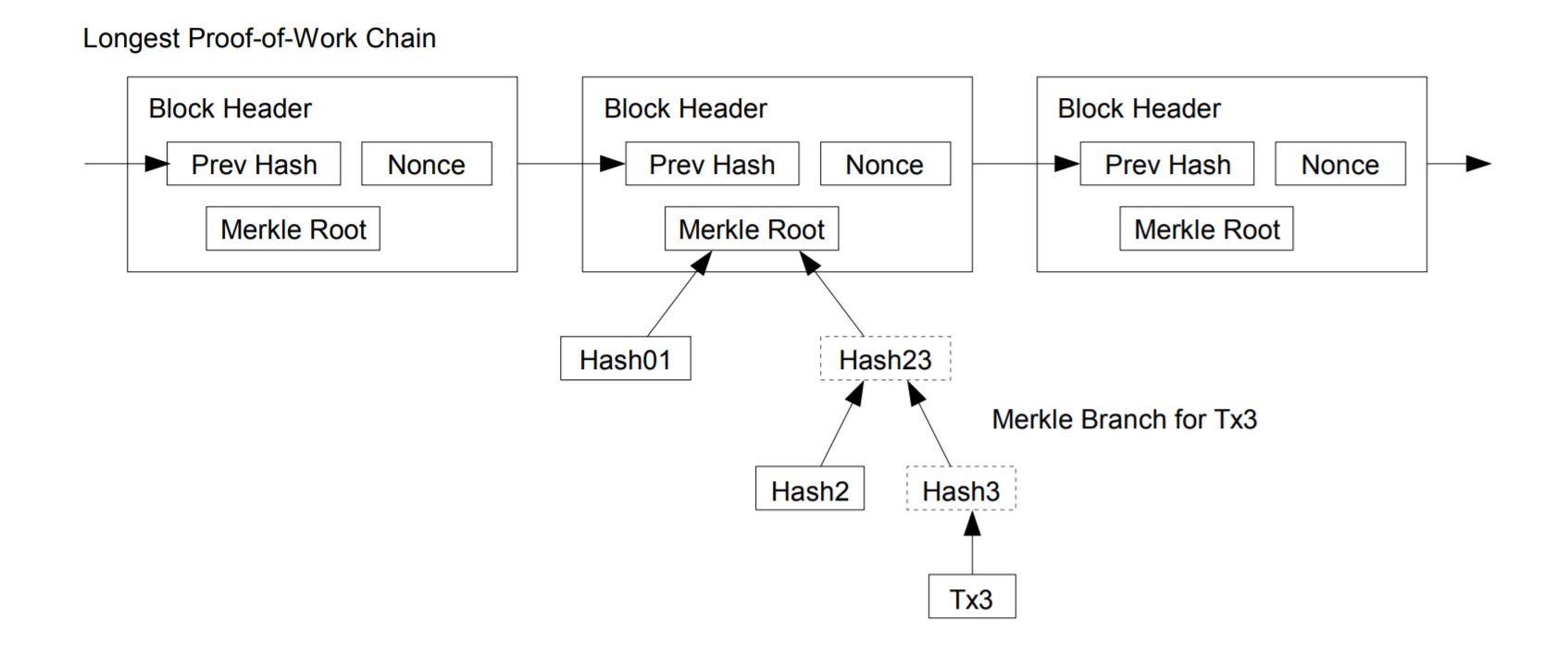Explicación de la cadena de prueba de trabajo de Bitcoin