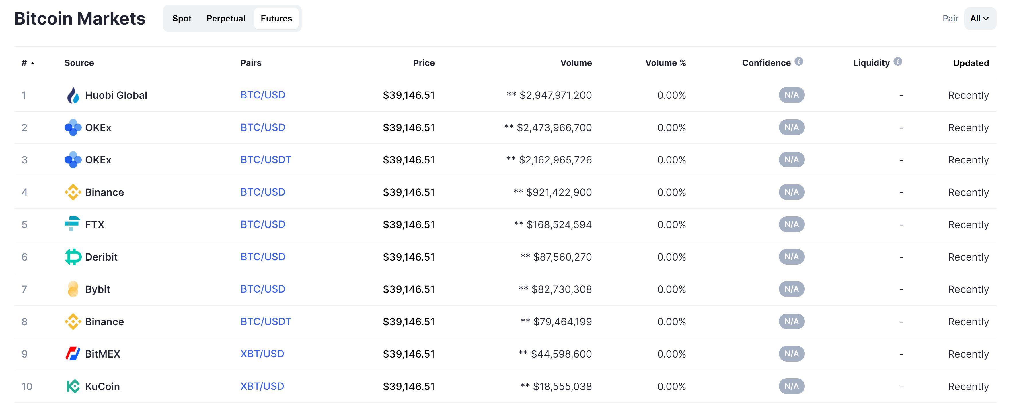 Pronóstico del precio de Bitcoin CoinMarketCap