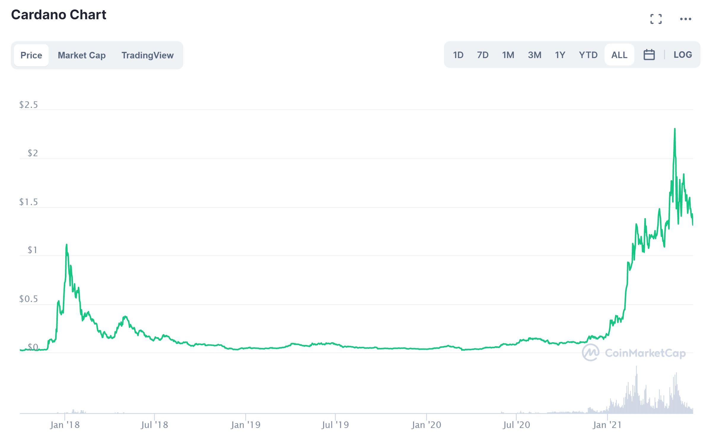 Gráfico de precios de Cardano CoinMarketCap