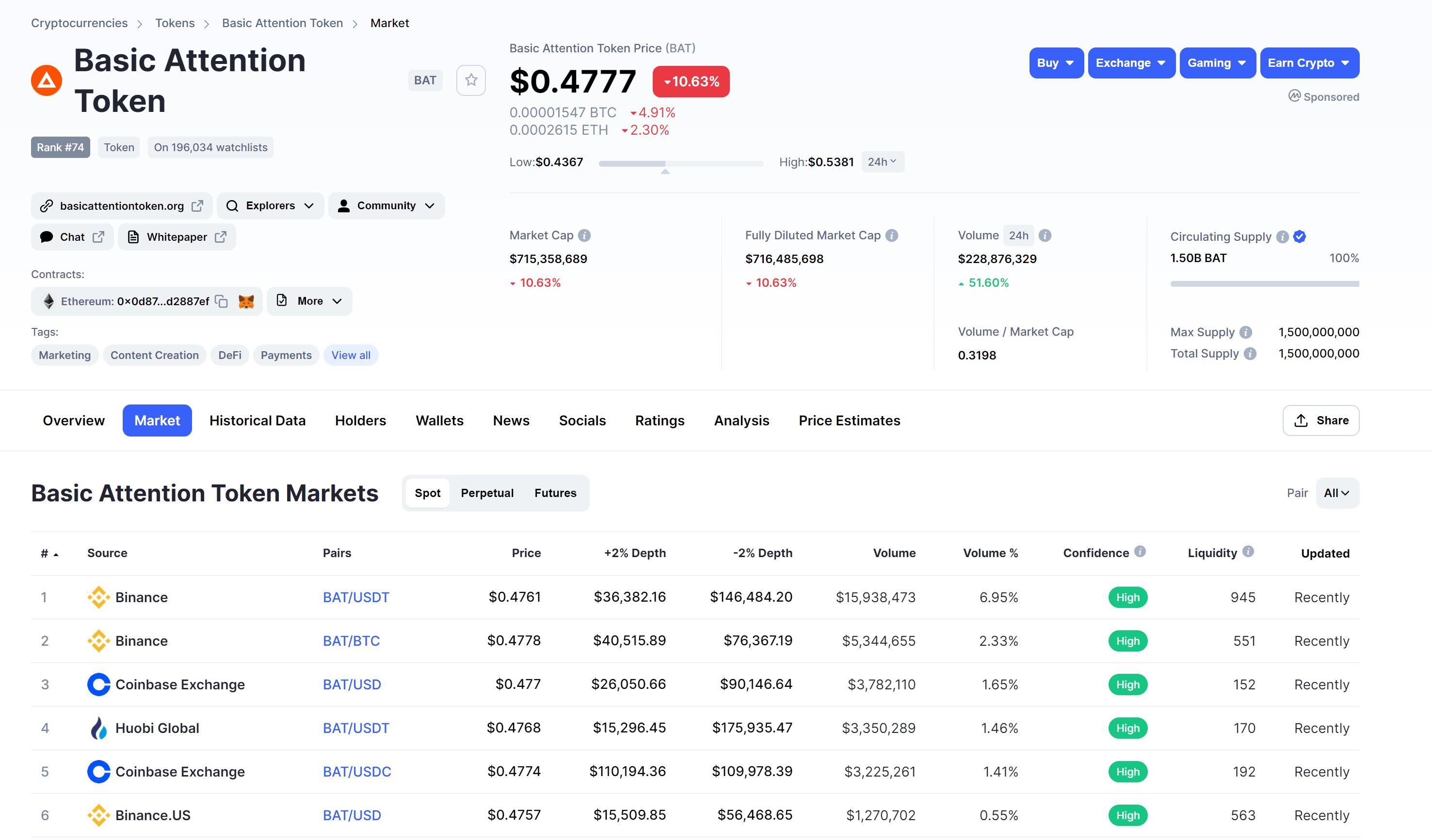 Oversikt over BAT CoinMarketCap Markets