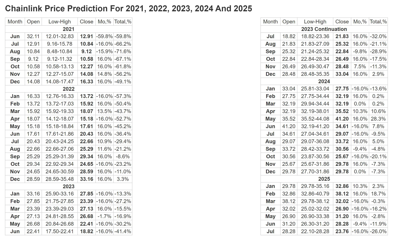 Pronóstico de precios de ChainLink Longforecast.com 2025