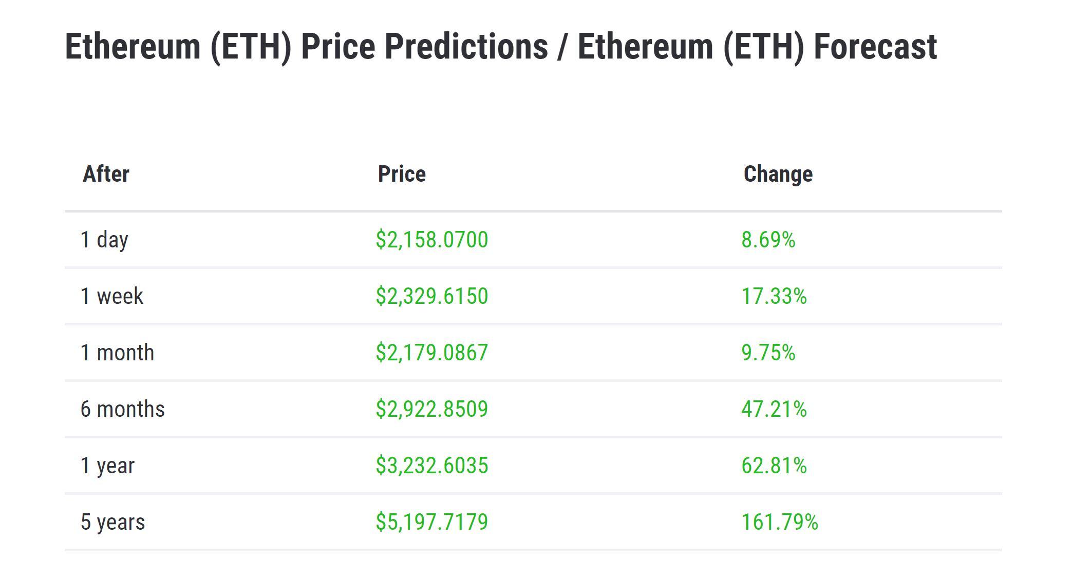 Cryptoground Ethereum-voorspelling