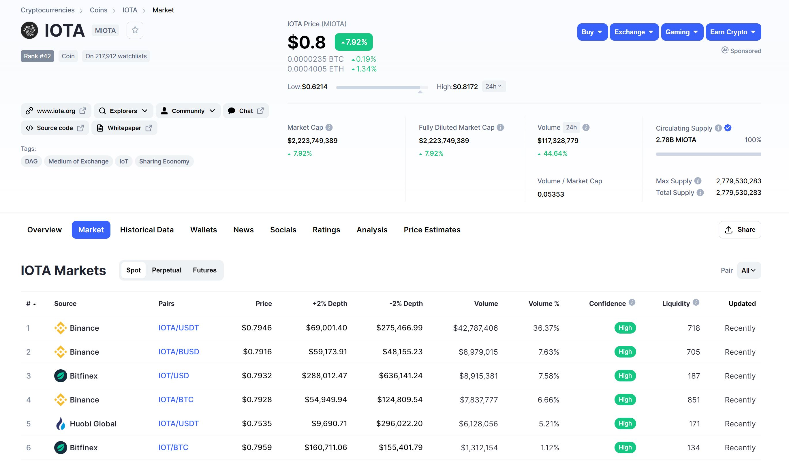 IOTA Märkte Übersicht CoinMarketCap