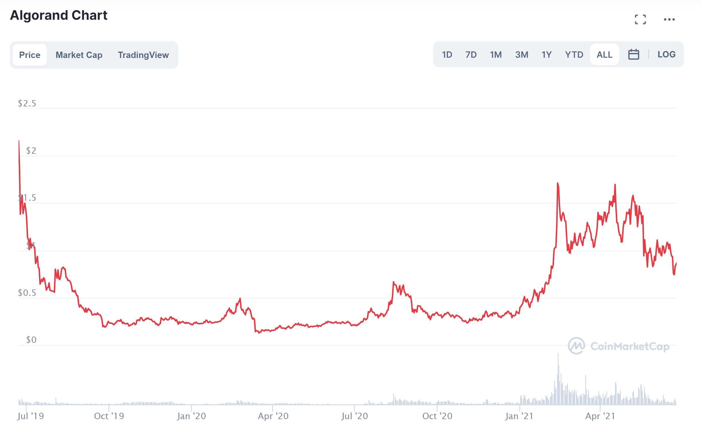 Gráfico de precios de Algorand CoinMarketCap