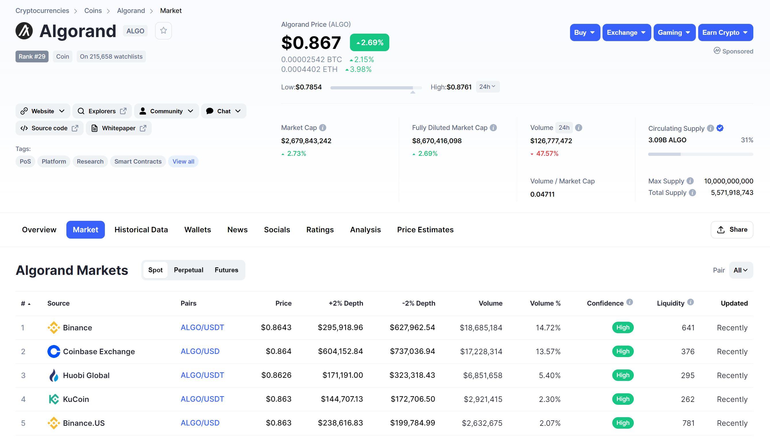 Descripción general de Algorand Markets CoinMarketCap