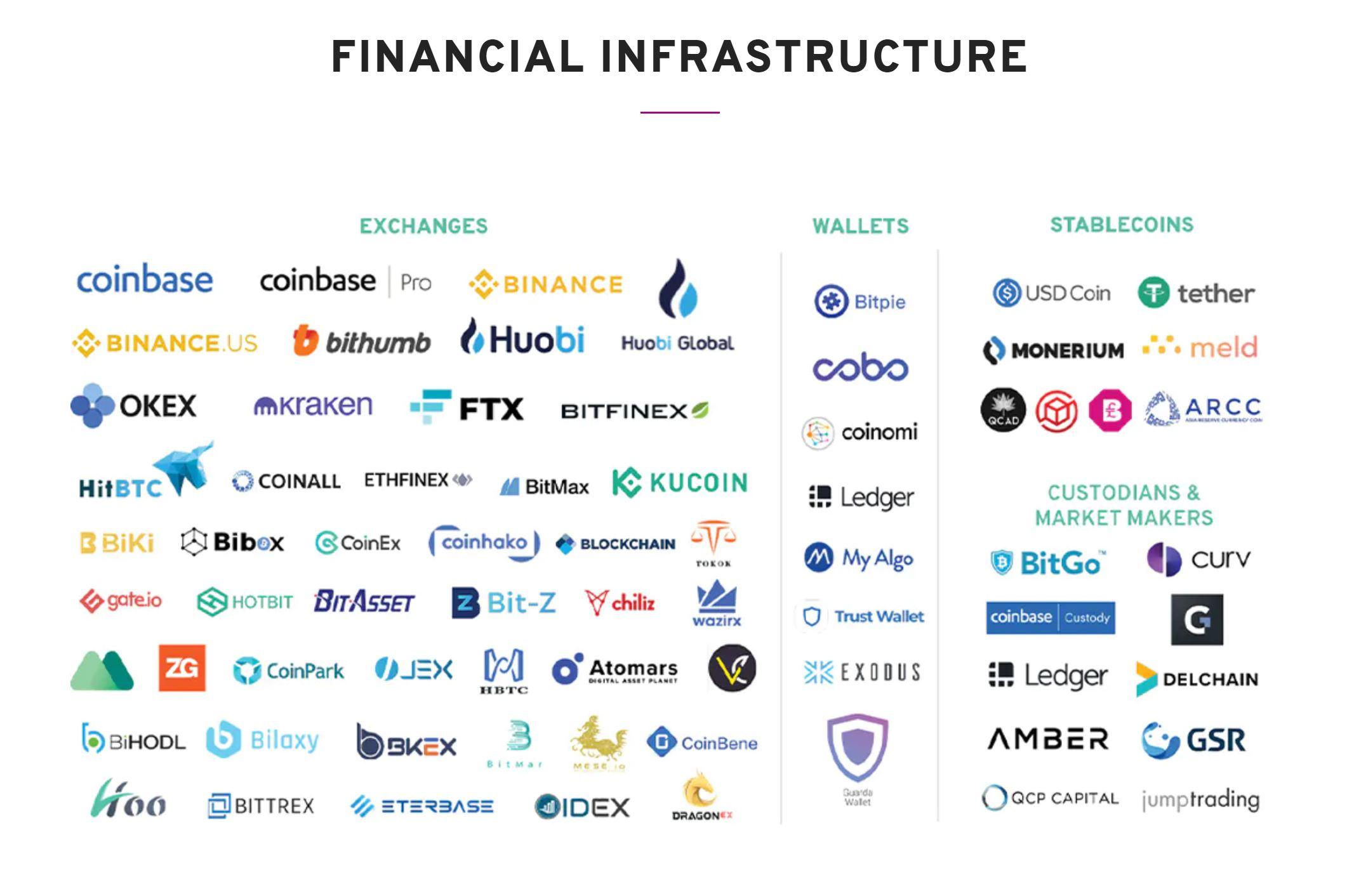 Infraestructura financiera de Algorand