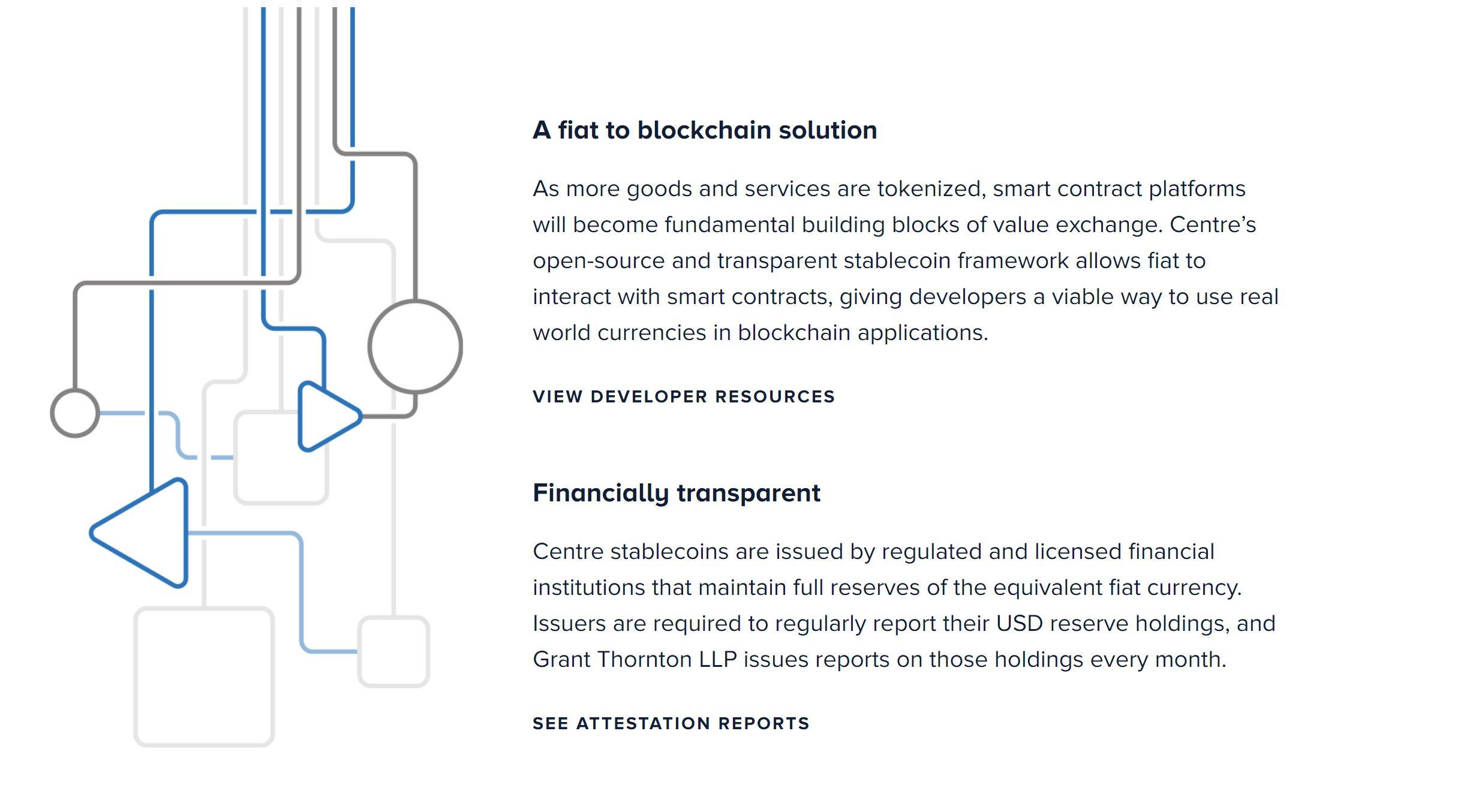 USD Coin Center Blockchain uitgelegd
