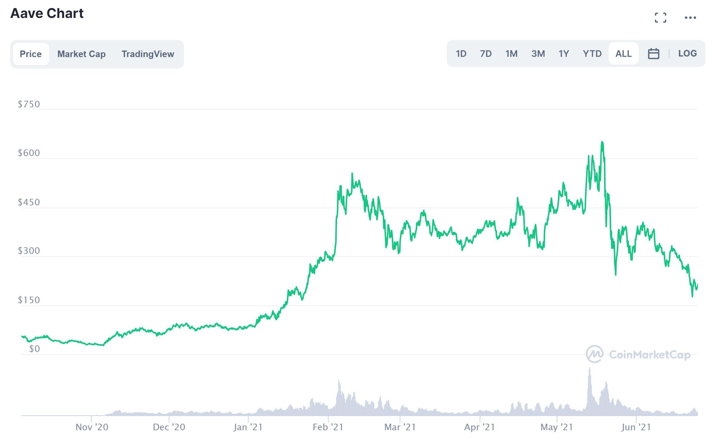 Aave prisdiagram CoinMarketCap