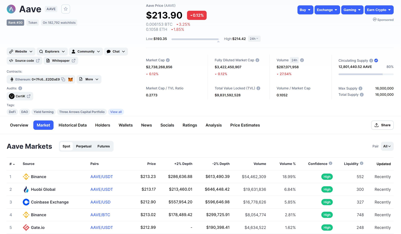 Oversikt over Aave Markets CoinMarketCap