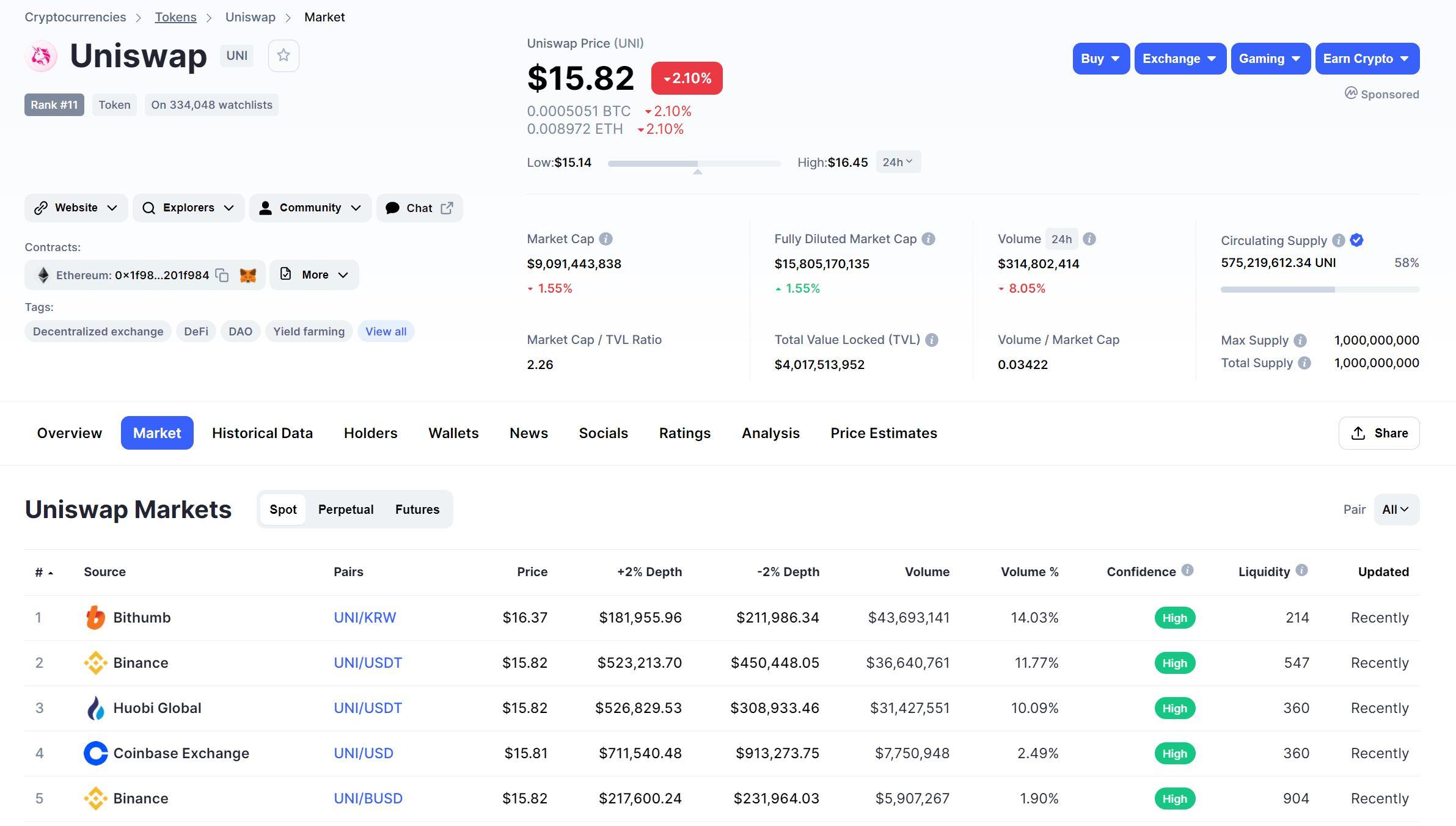 Uniswap Märkte Übersicht CoinMarketCap