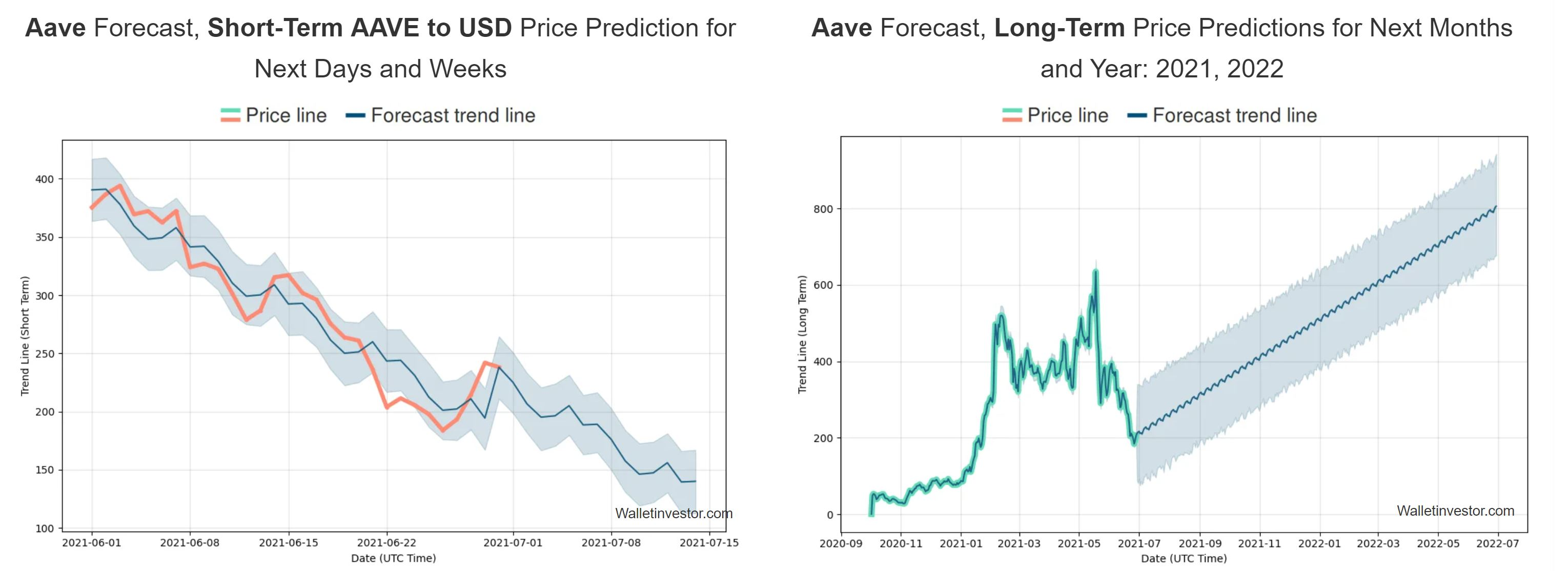 Aave forecast wallet investor