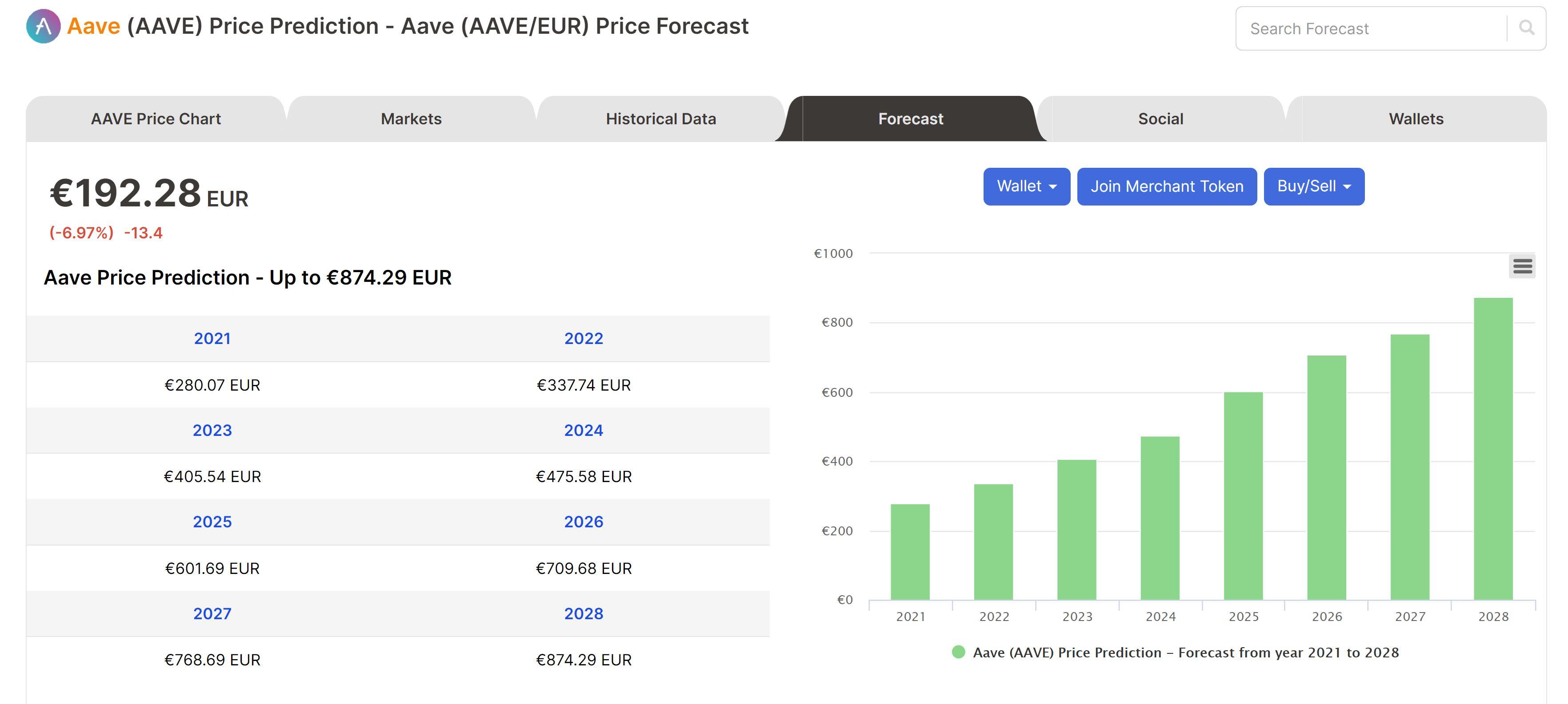 Aave forecast Digitalcoinprice