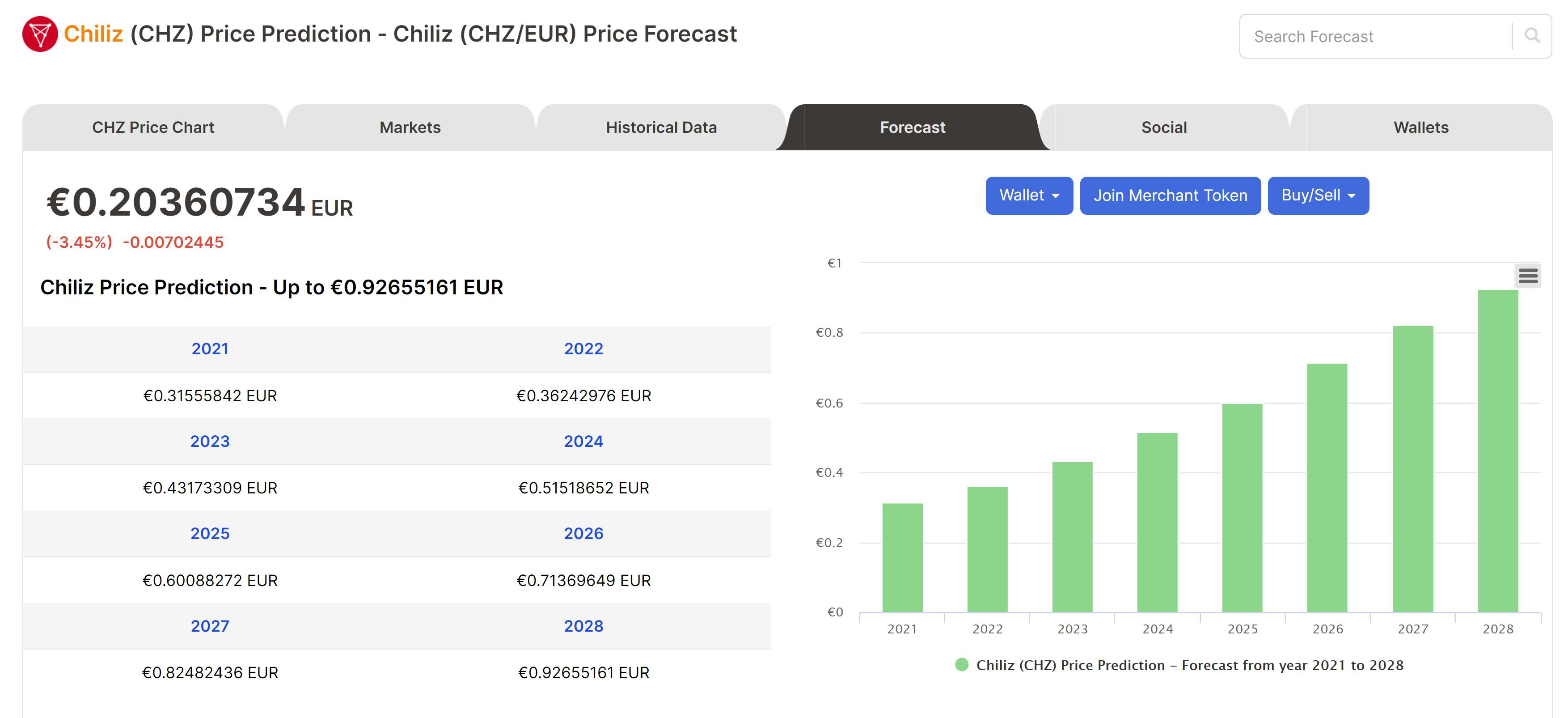 Chiliz Prognose Digitalcoinpris