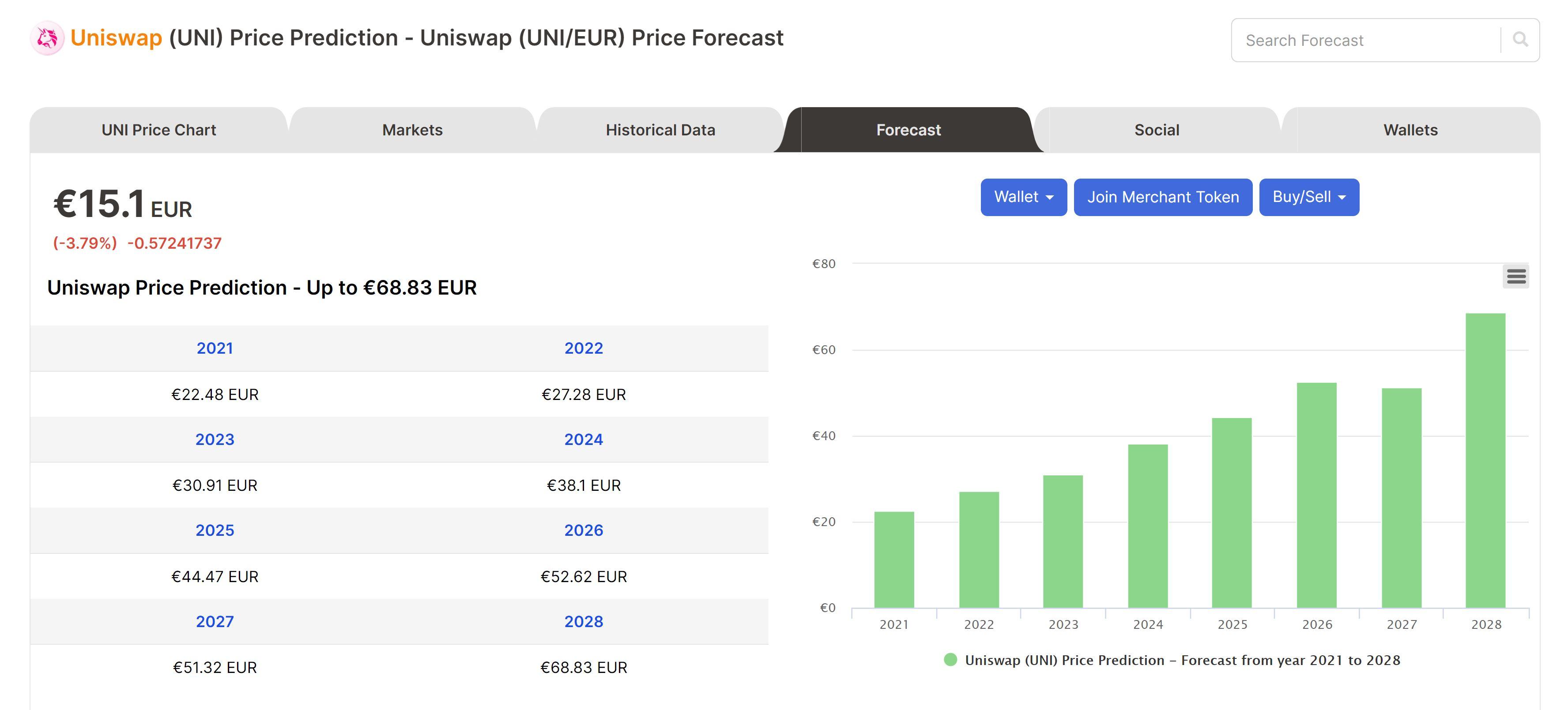 Uniswap voorspelling Digitalcoinprijs