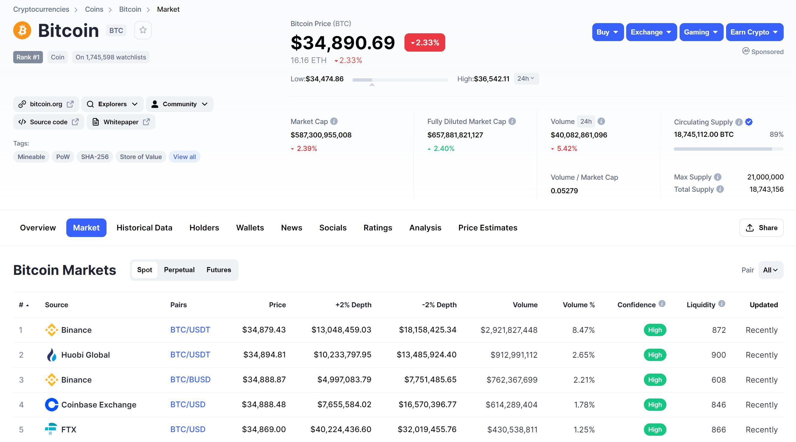 Bitcoin Markets Overview CoinMarketCap