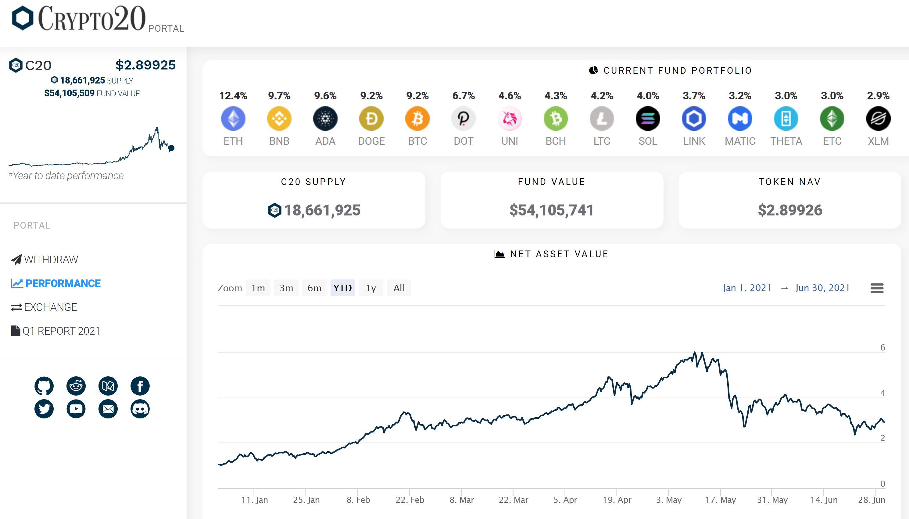 Crypto 20 Fond Performance