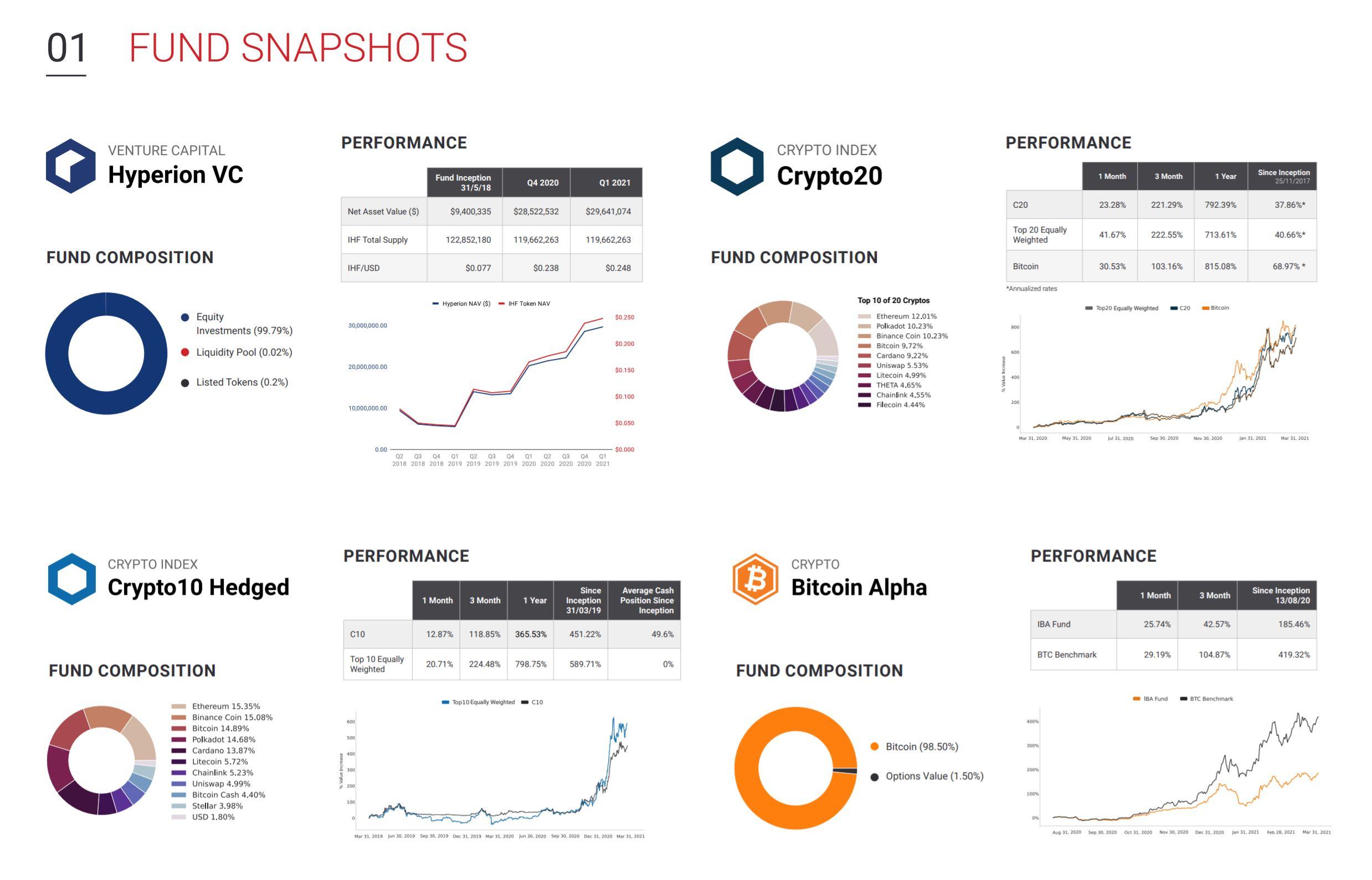Crypto 20 Fund Snapshot