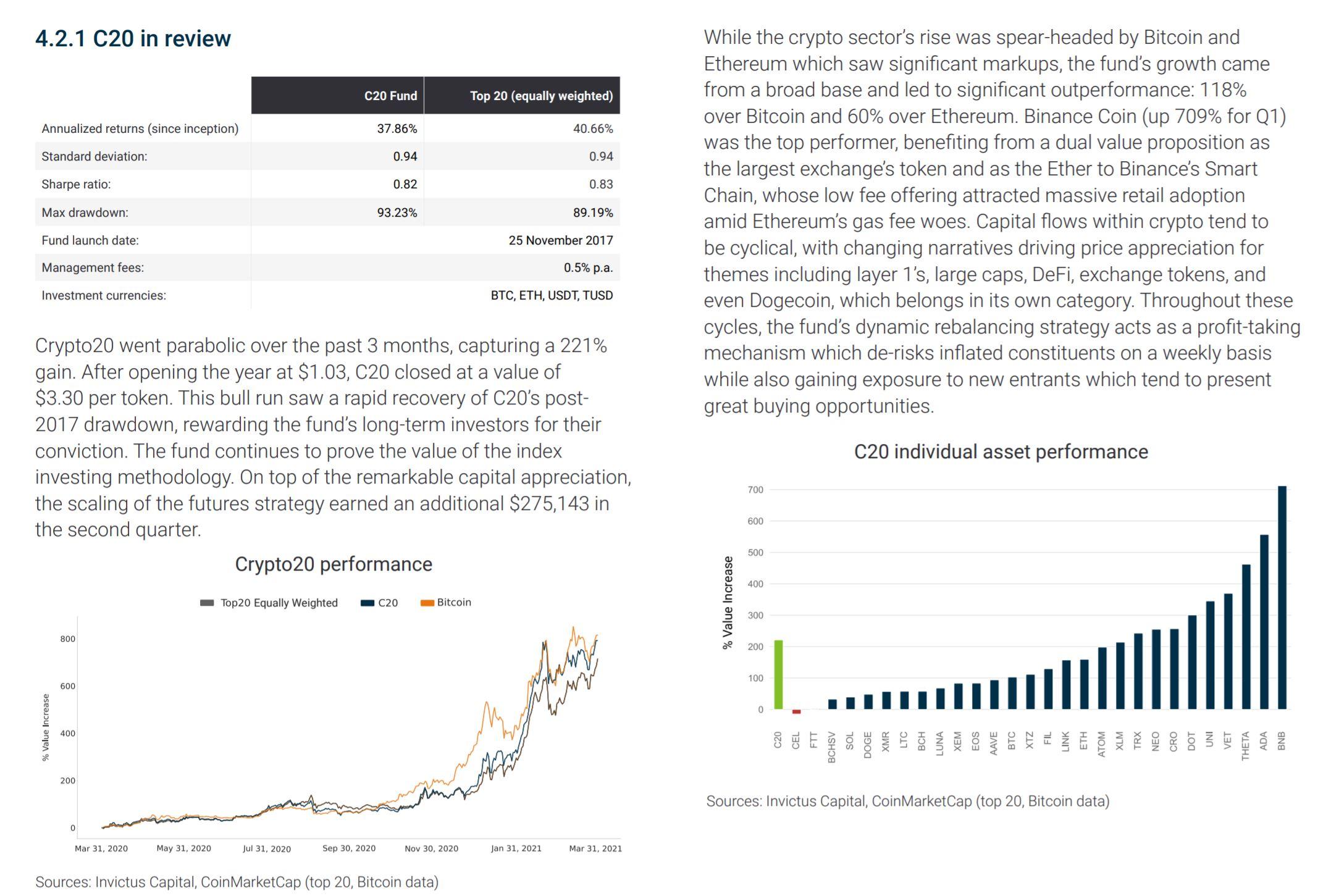Crypto 20 Fond Bericht