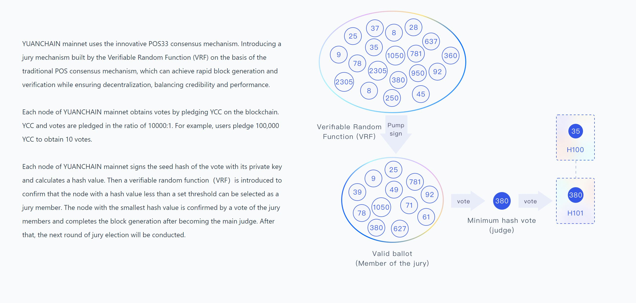 Yuan Chain Coin Consensus Mechanism Explained