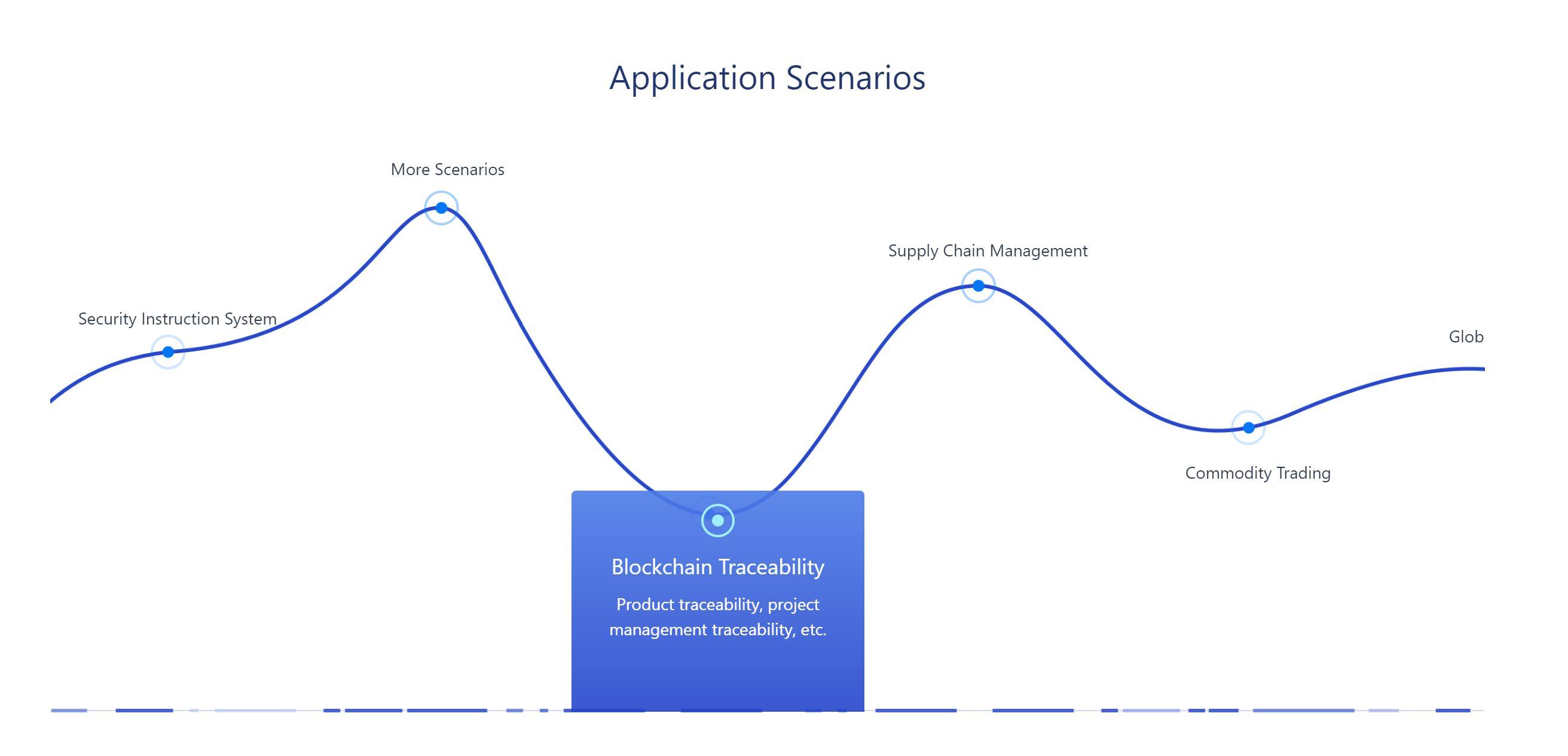 Eksempler på applikasjoner for Yuan Chain Coin