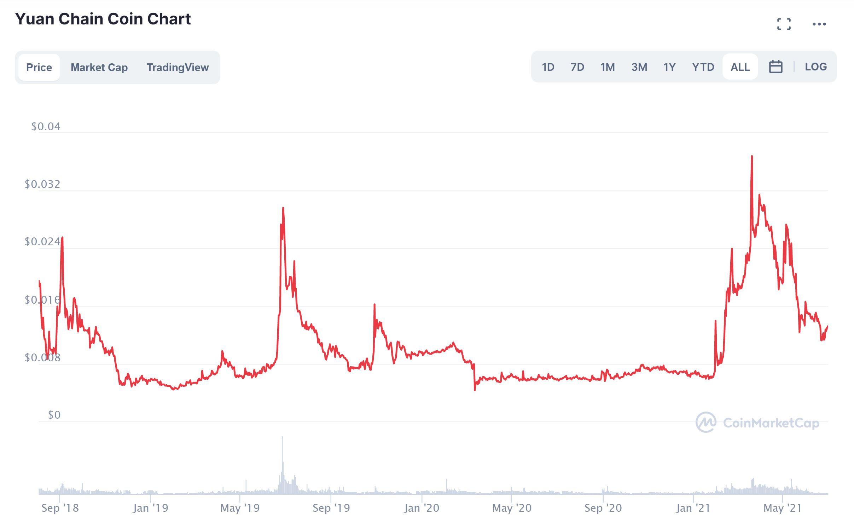 Yuan Chain Coin Price Chart CoinMarketCap