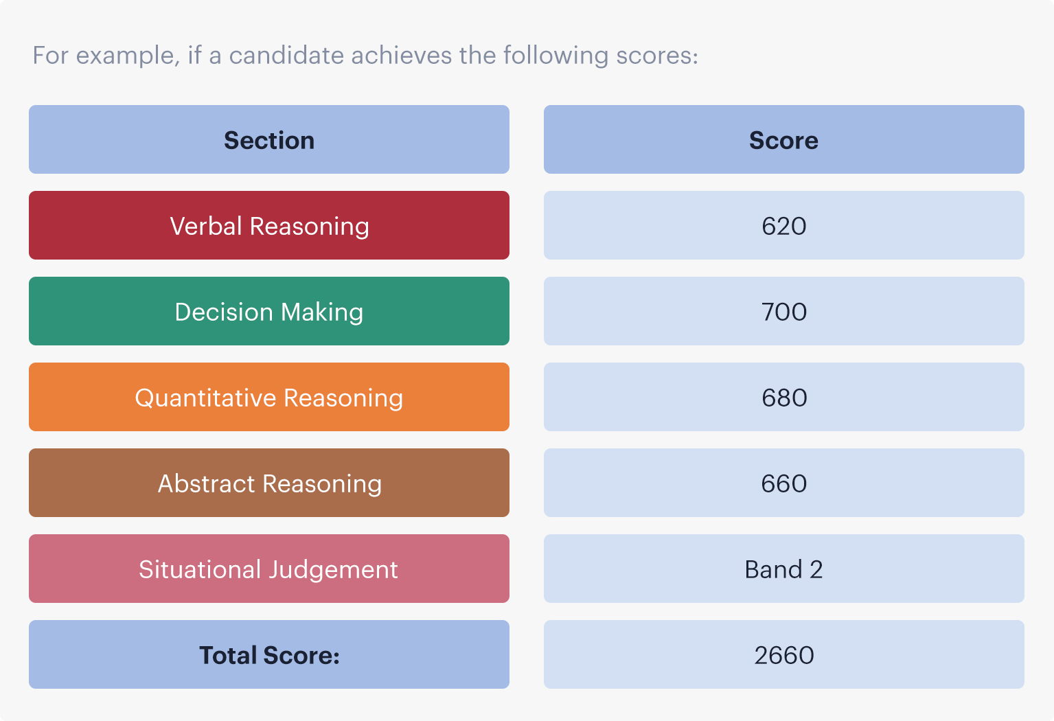 How is the UCAT ANZ Score Generated? | Blog | Medify