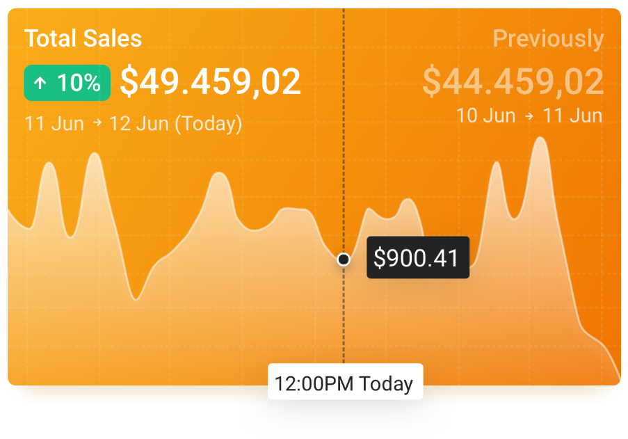 An image of the chart used in the app Seller Metrix