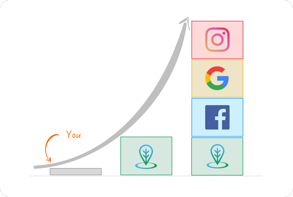 graph of applicant reach with social campaigns