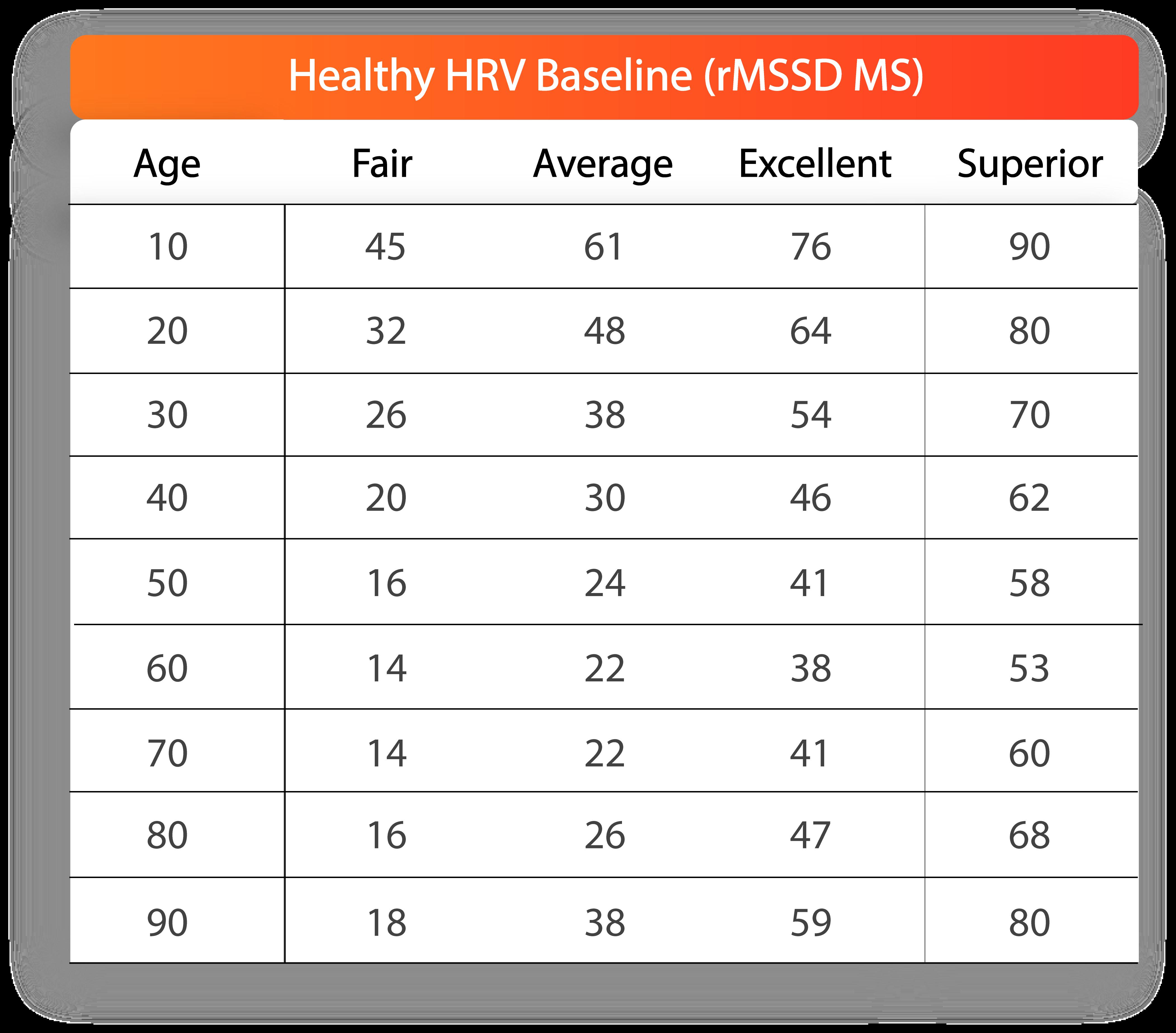 HRV Norms Circular