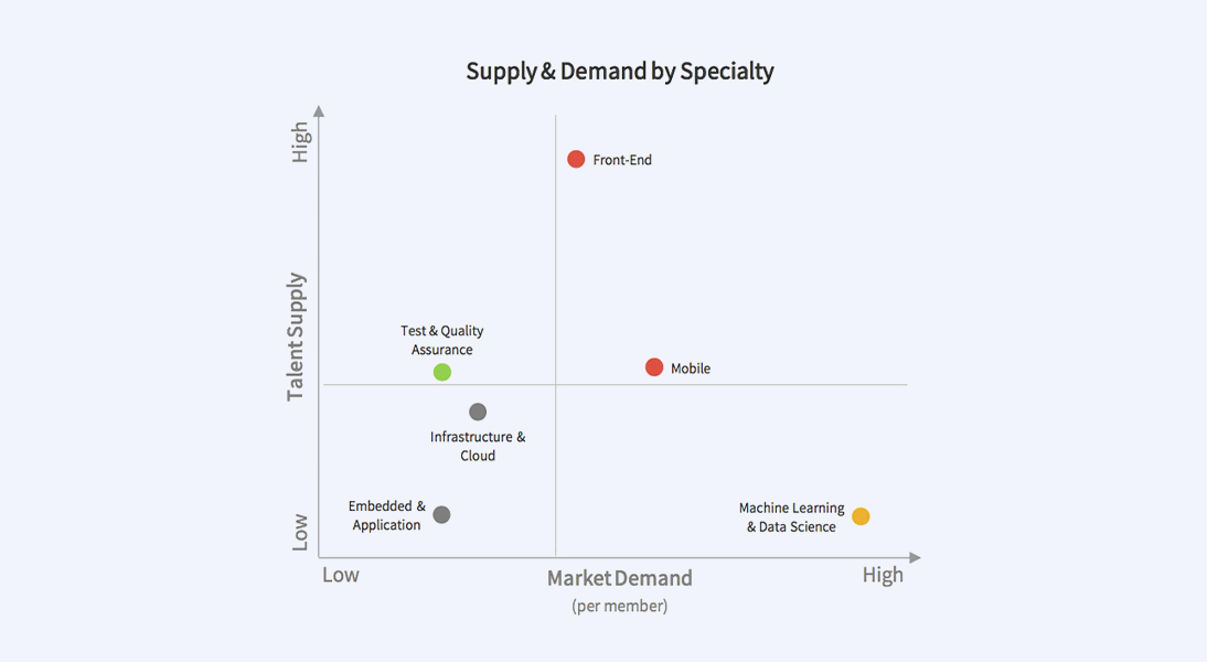 IT Specialists Market Overview