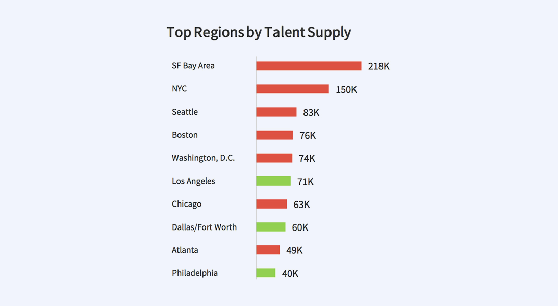 Top Regions by Talent supply