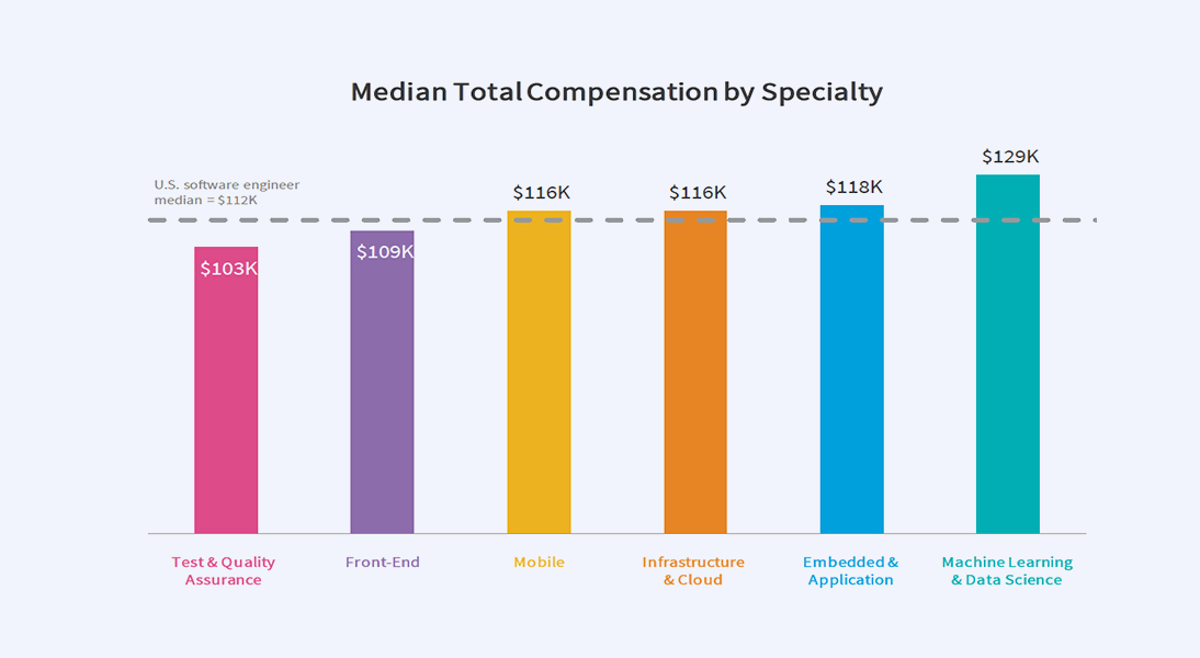 Median Total Compensation by Speciality in IT