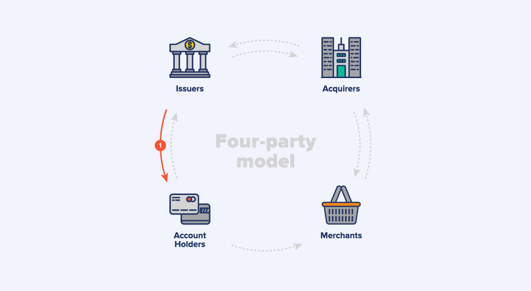 Four Party Model