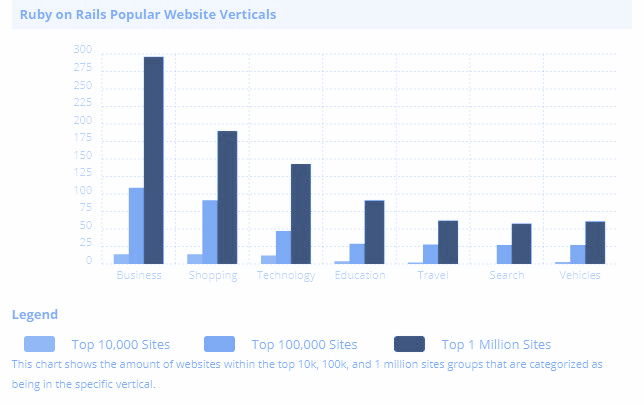 number of websites using Ruby on Rails