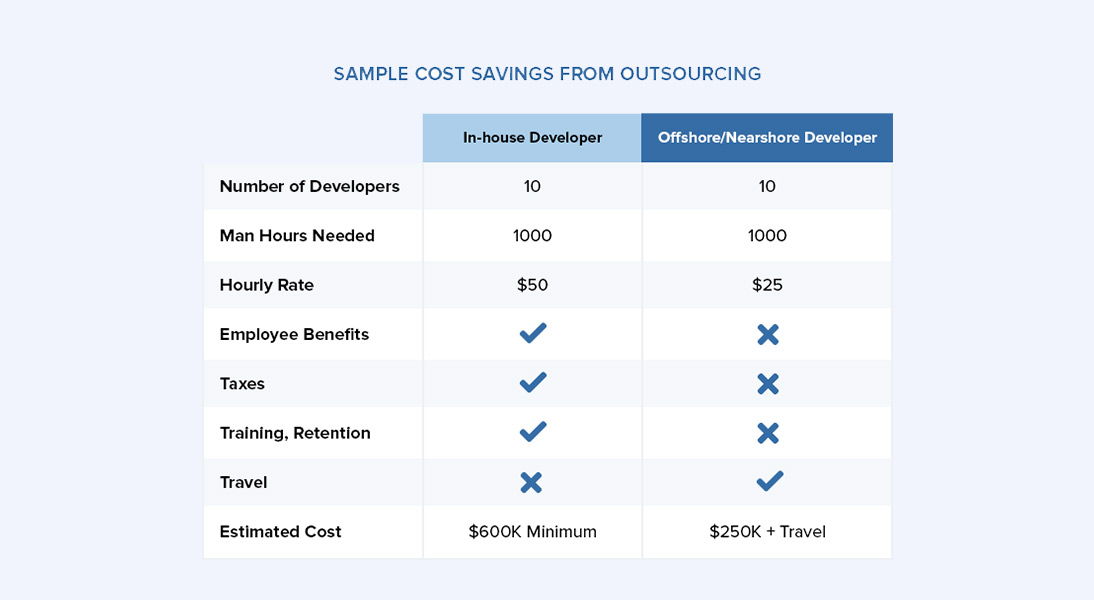Sample cost savings from outsourcing