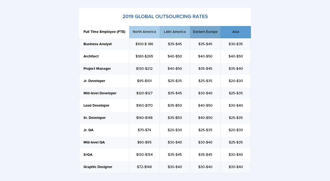 2019 Global outsourcing rates