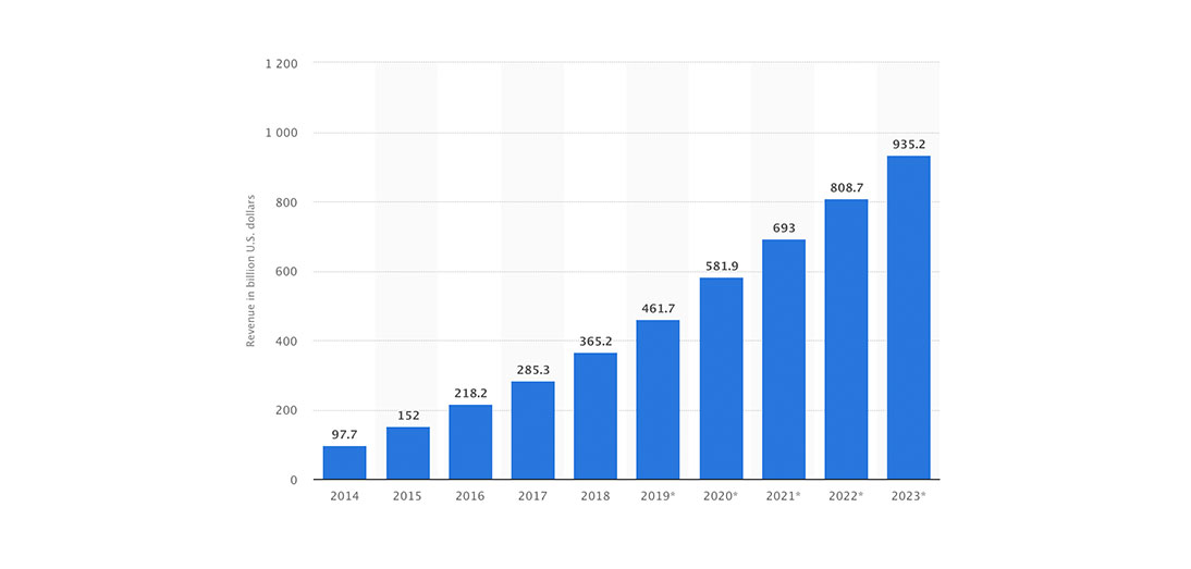 Number of apps downloads by 2023