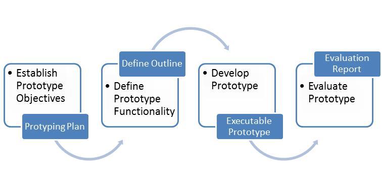 Web product prototype scheme