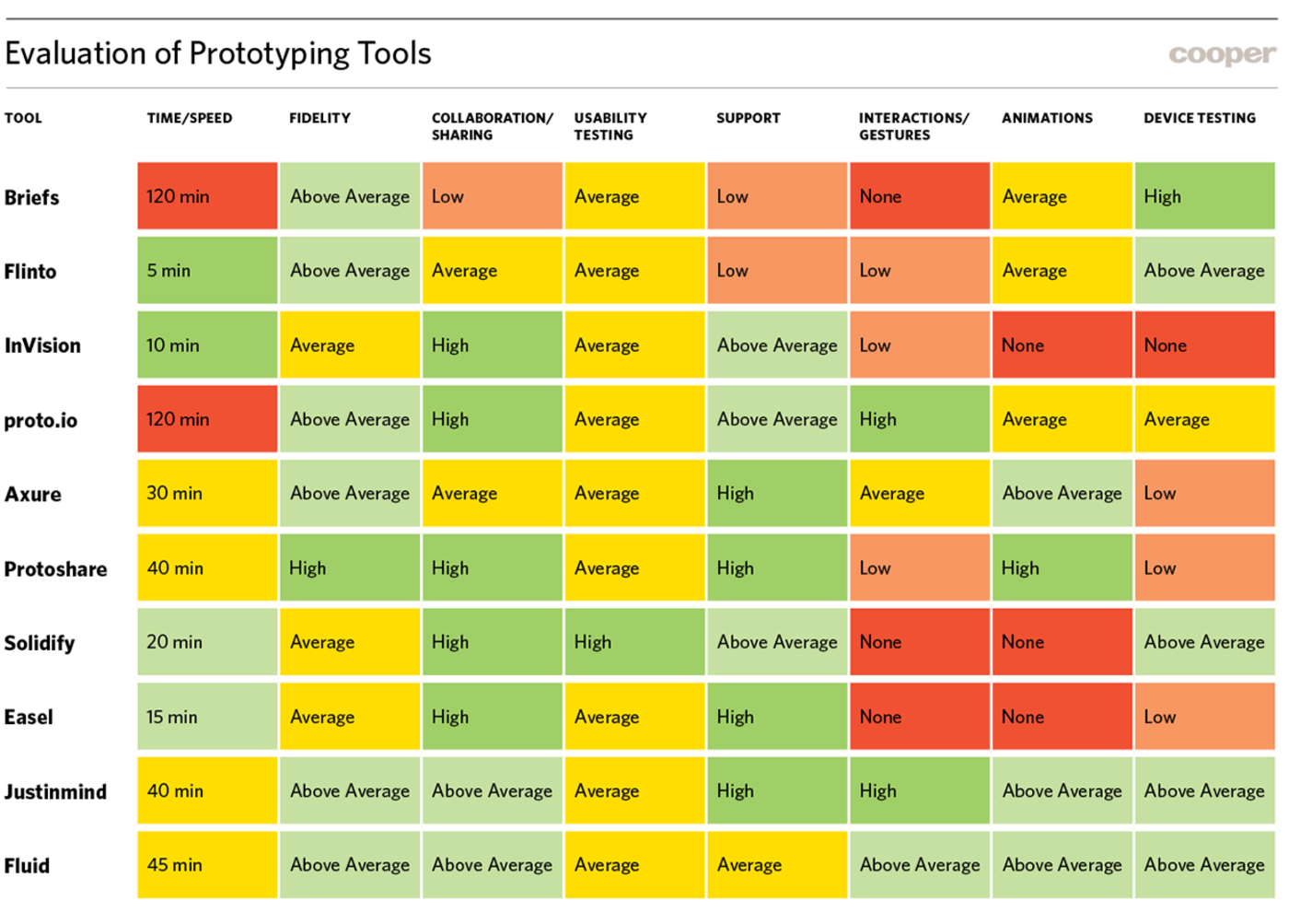 Evaluation of prototyping tools