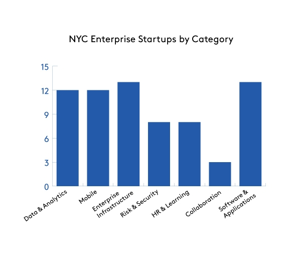 NYC Enterprise Startups by Category