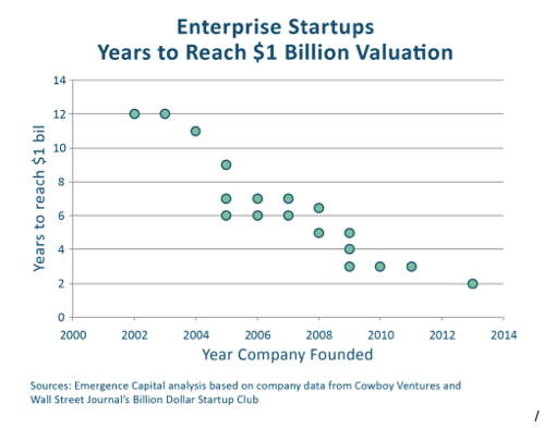 Enterprise Startups Years to reach one billion valuation