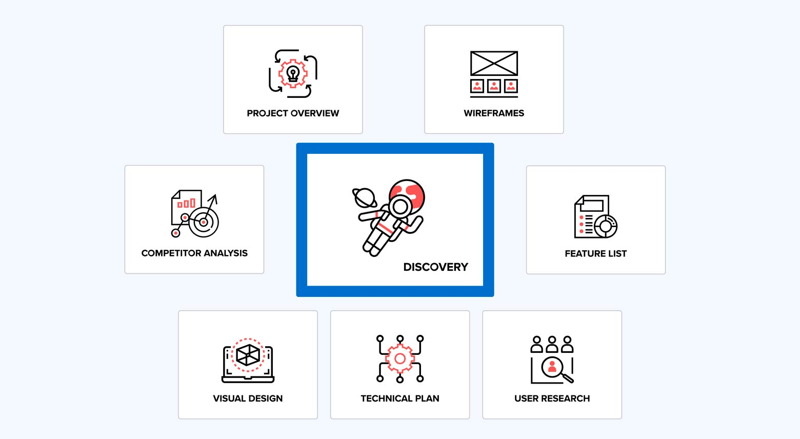 What is Discovery Phase
