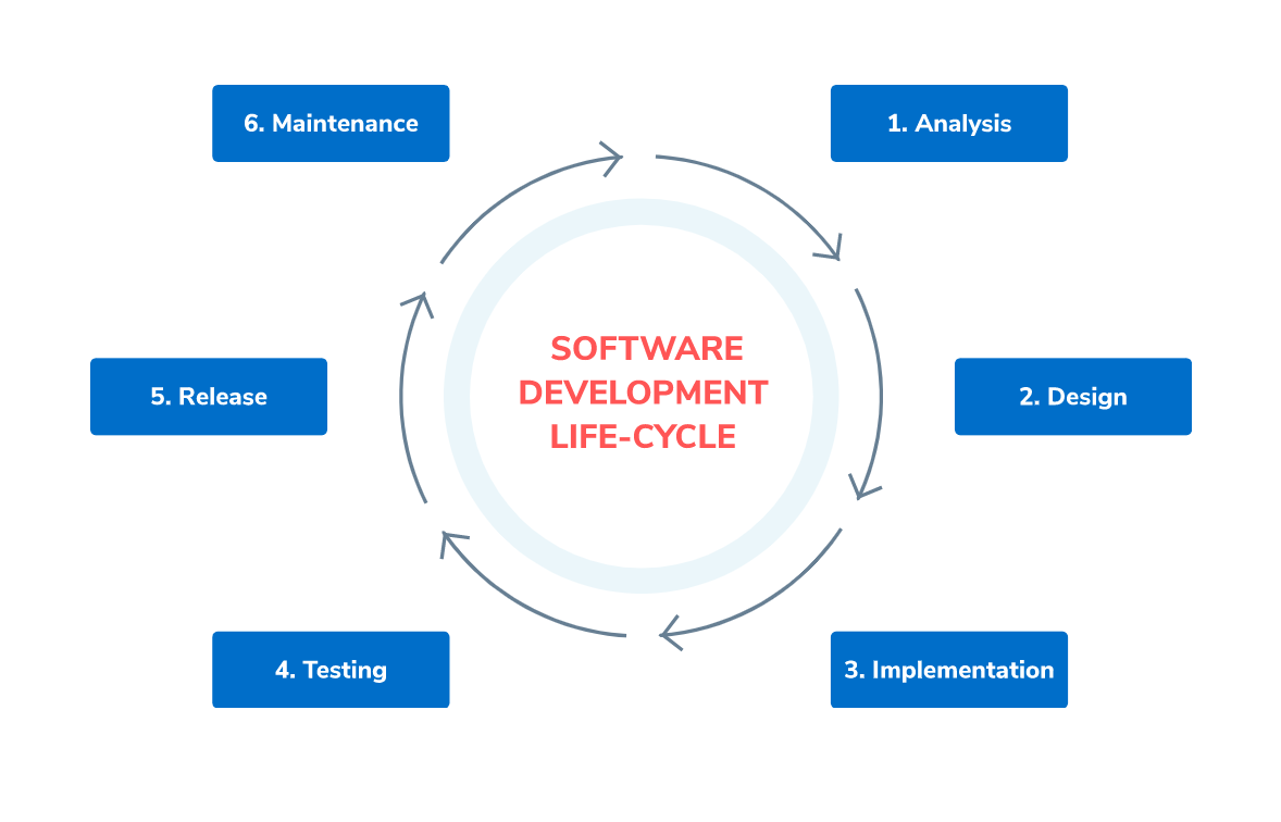 Software development Lifecycle - SumatoSoft