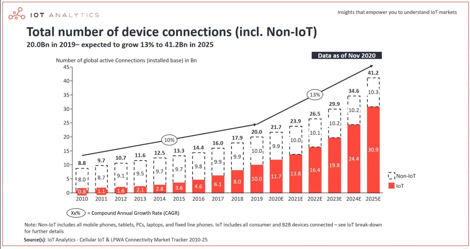 total number of device connections