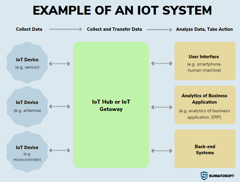 examples of an IoT systems