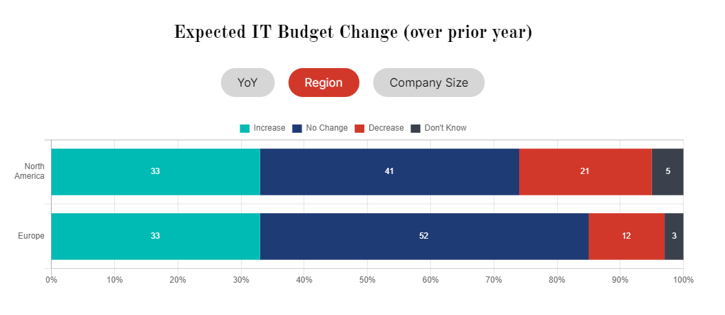 expected it budget change by region