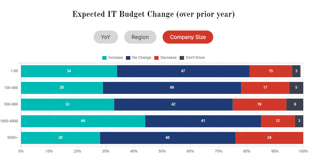 expected it budget change over prior year