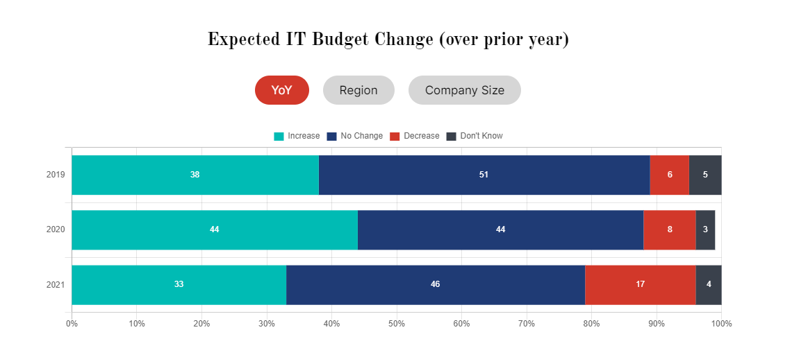 expected it budget change by year