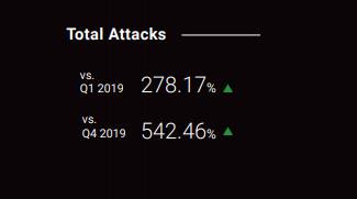 DDoS activity increase  in 2020