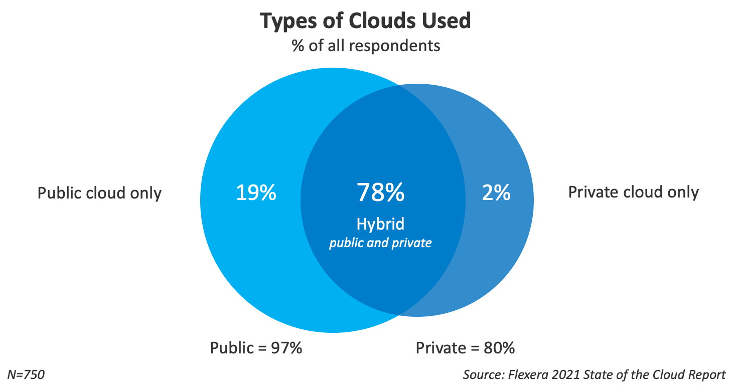 types of clouds used